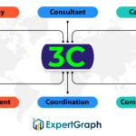 3C – Most Important Components in Hiring Process
